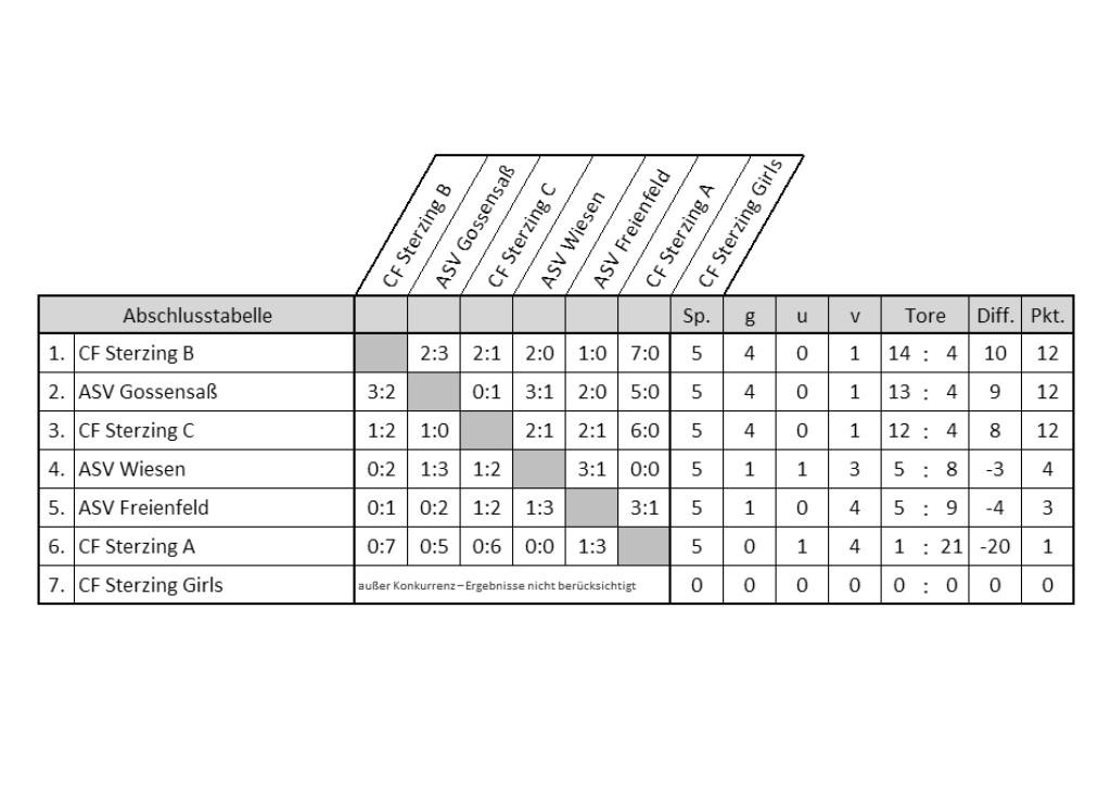 F-Jugend Turnier 21.05.16 - Endstand Tabelle